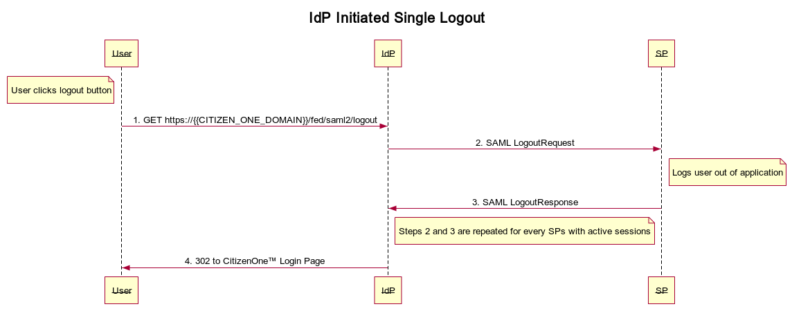 ../_images/idp-initiated-single-logout.png